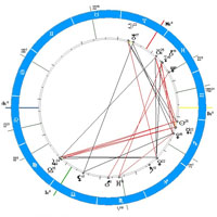 Лунный календарь, Лунные фазы, Луна в знаках зодиака