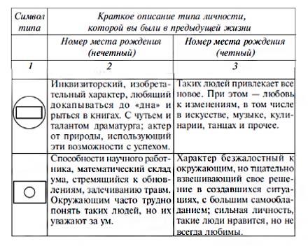 tip-lichnosti-v-proshlom-voploschenii-2
