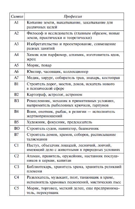 rod-deyatelnosti-v-proshlom-voploschenii