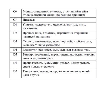 rod-deyatelnosti-v-proshlom-voploschenii-2