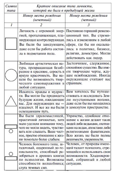 tip-lichnosti-v-proshlom-voploschenii