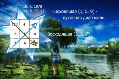 diagonali-psihomatrici