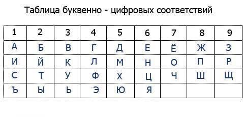 bukvenno-cifovie-sootvetstviya-1