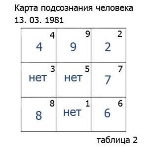karta-podsoznaniya-cheloveka