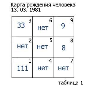 karta-rojdeniya-cheloveka