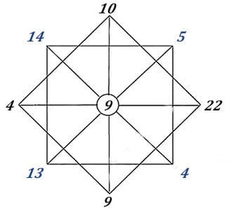 rodovoi-kvadrat-matrica