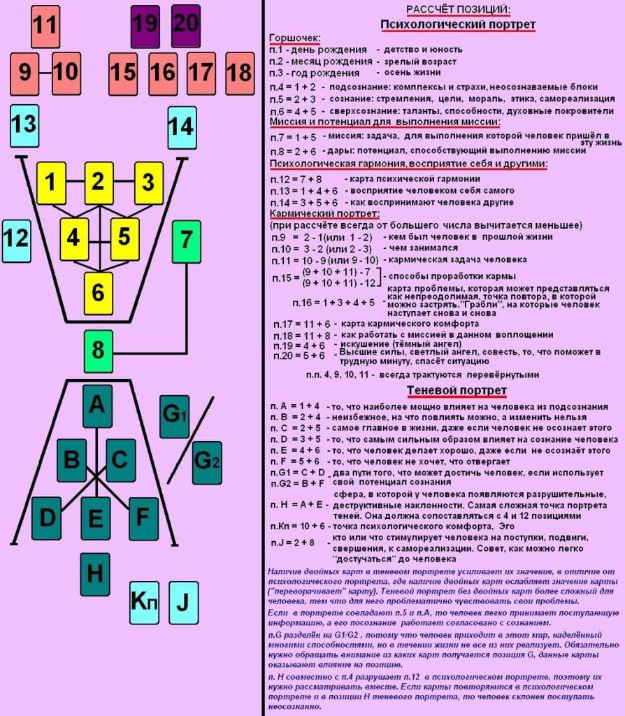 Нумерология таро – психологический портрет человека
