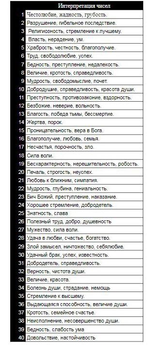 kabbalisticheskaya-numerologiya-1