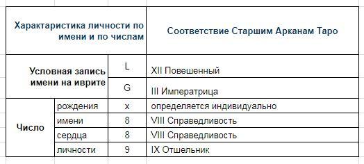 kabbalisticheskaya-numerologiya