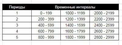 Рассчитать таблицу пифагора с 1800 годов