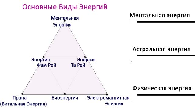 Основные виды энергий Рейки