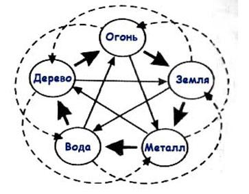 Концепция У-Син