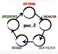 Схема мать-сын
