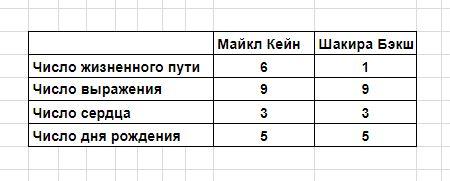 нумерология совместимости - 8