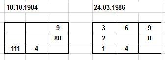нумерология совместимости 3