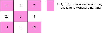 нумерология Сидоровой женское начало