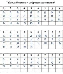 буквенно-числовое соответствие