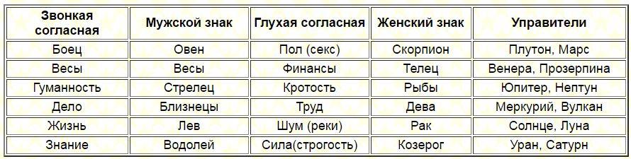 shestopalov-zvonkaya-soglasnaya