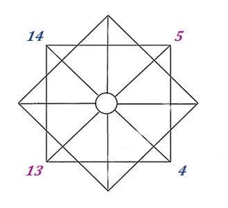 rod-kvadrat-matrica