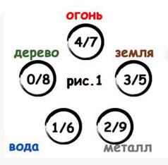 Схема У-Син