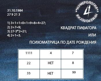 квадрат пифагора (психоматрица)
