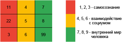 нумерология Сидоровой столбцы теста