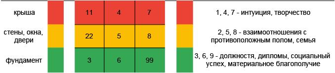 нумерология Сидоровой строки теста