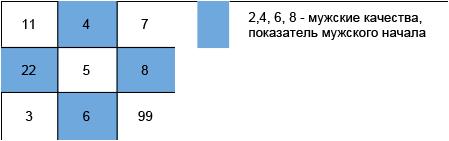 нумерология Сидоровой мужское начало теста